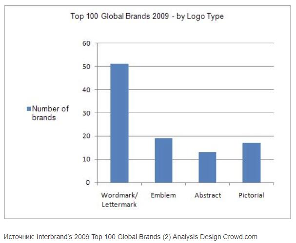 Top 100 Global Brands 2009